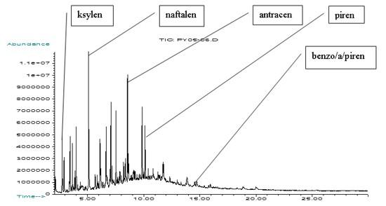 Chromatogram Do Pomieszczenia